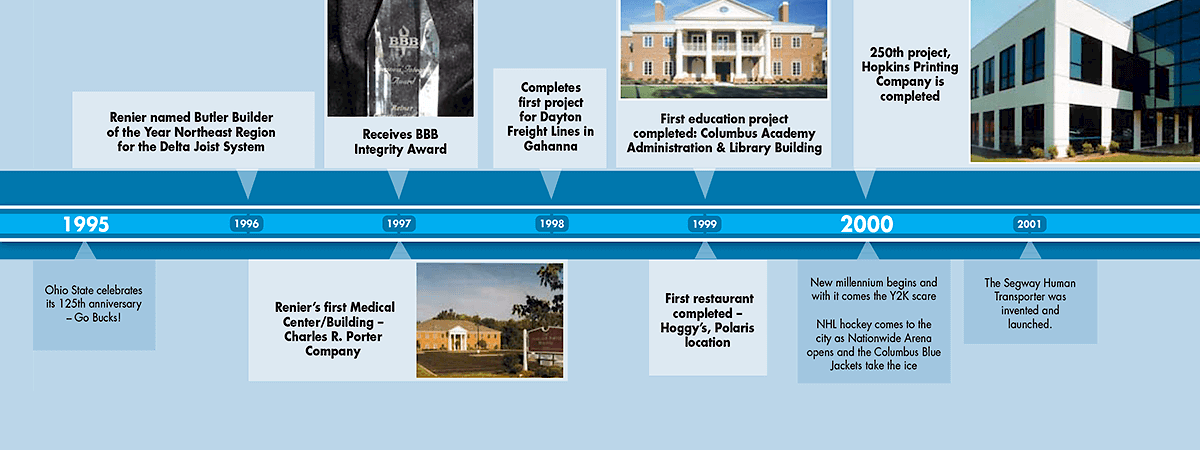 Between 1995 and 2001, Renier received a BBB Integrity Award, completed its 250th project and built its first medical center, education project and restaurant project.