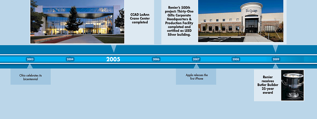Between 2003 and 2009, Renier built the CCAD LoAnn Crane Center, completed its 500th project and received a Butler Builder 25-year award.