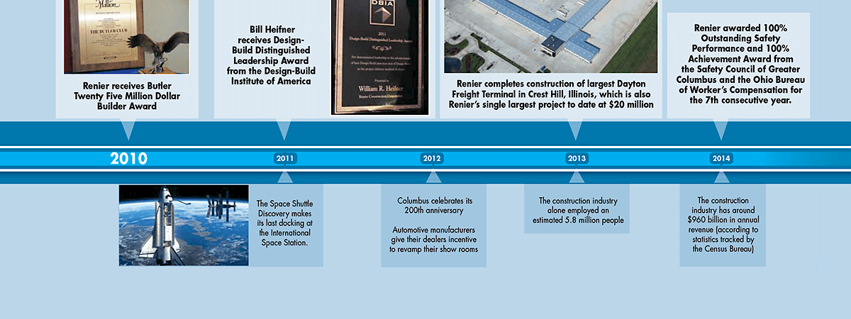 Between 2010 and 2014, Renier received a Butler Twenty Five Million Dollar Builder Award, completed its first $20 million project and won its 7th consecutive 100% Outstanding Safety Performance Award and 100% Achievement Award.