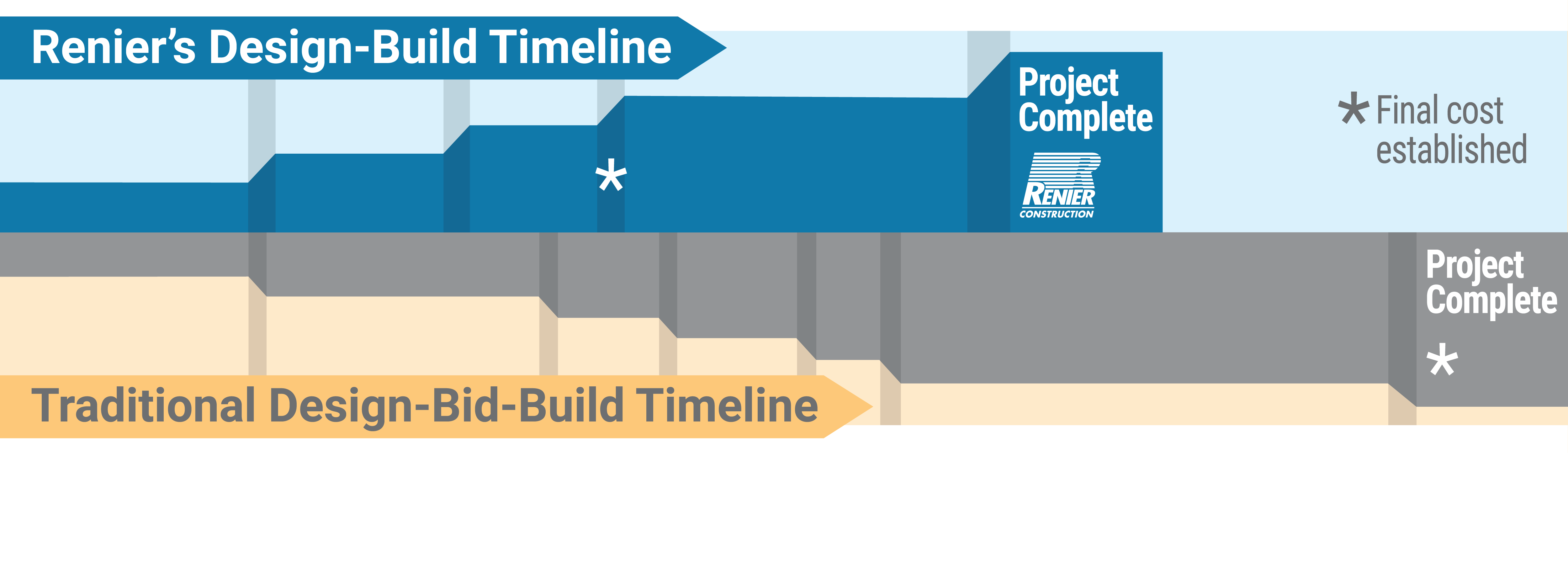 Renier's Design-Build process allows for improved quality and controlled costs, faster project delivery and reduced risk,